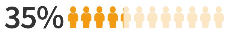 (「1on1」を取り入れている企業に勤める人の割合)