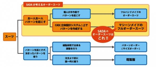 オーダースーツSADAの考える「スーツの分類」。従来のイージーオーダーの進化形
