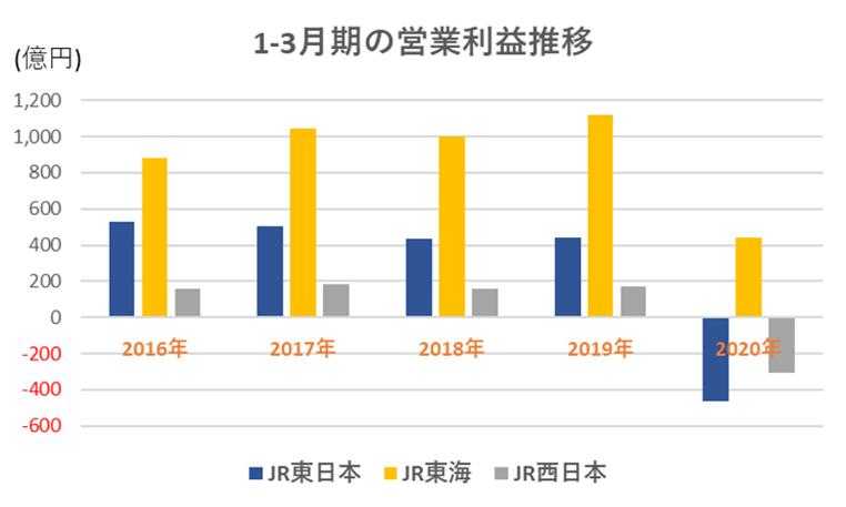 JR_グラフ⑤
