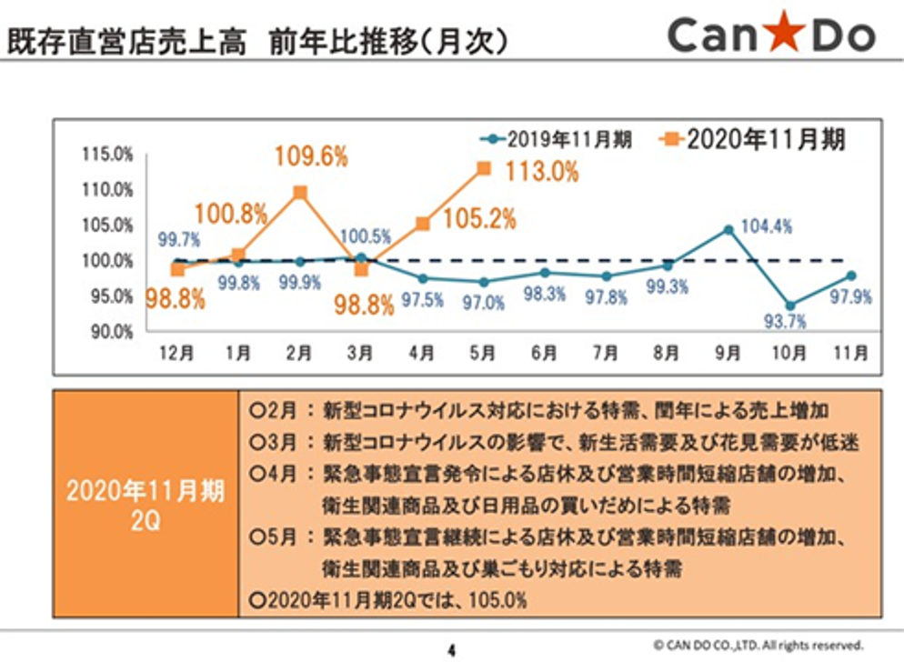 キャンドゥ_図1