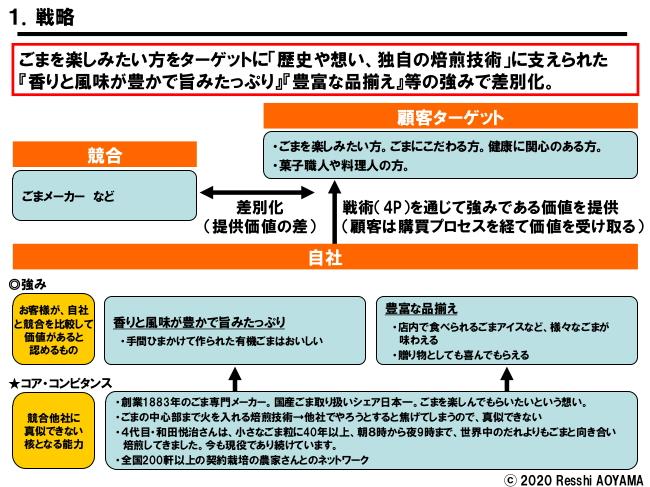 図表1「和田萬_戦略」