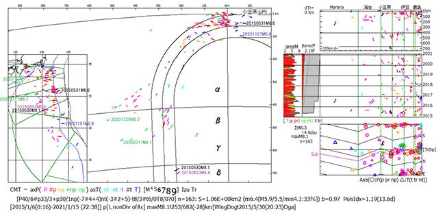 新妻氏が作成した「2015年1月-2021年1月伊豆・小笠原・海溝域の深発CMT解」。2015年5月以降も伊豆諸島の周辺で深発地震が発生していることが分かる。(出典:新妻地質学研究所HP)